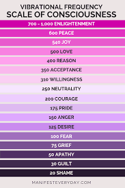 Vibrational Frequency Chart Raising Your Personal Vibrational Frequency Manifest Everyday