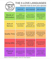 5 Love Languages Grid Cornerstone Family Services