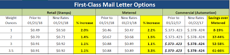Scholarships For Juniors Class Of 2019 First Class Mail Rates