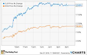 Opec Announces Production Cuts But 3 Big Questions Remain