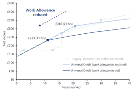 Tax Supported Safety Nets Chart Answers Universal Credit Wikipedia
