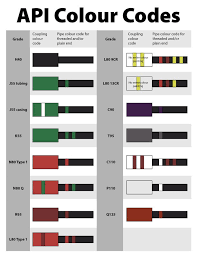 Api Color Code Chart Www Bedowntowndaytona Com
