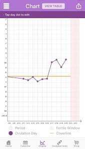 Reading Bbt Chart Why Basal Body Temperature Bbt For Ovulation Prediction