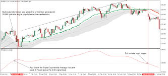 Crypto Charts Mt5 Correlation Forex Strategy For Metatrader 5