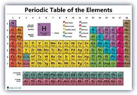 Atomic Number Chart Of Elements Periodic Table Science Poster Laminated Chart Teaching White