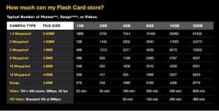 Flash Memory Capacity Chart Memory Card Sd Card Photo Capacity Chart Submited Images