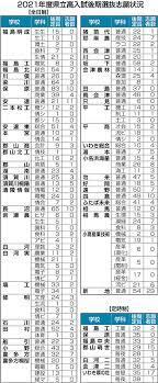 福島 県立 高校 入試 2020