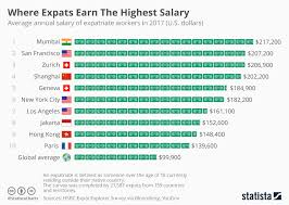 Salary Chart Chart Where Expats Earn The Highest Salary Statista