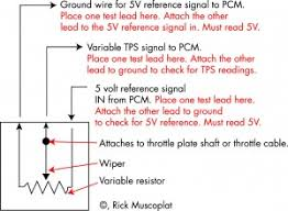 2005 gmc wiring diagram tps wiring diagram for car engine 1990 gmc wiring diagrams in addition cat 5 wiring diagram 568a as well gm tps wiring