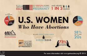 u s women who have abortions source guttmacher org gender  often abortion is associated women using it for birth control and this is simply not true it is not murder it is merciful
