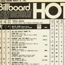 Quincy Tide Chart Billboard Hot 100 1980 1990 Spotify Playlist