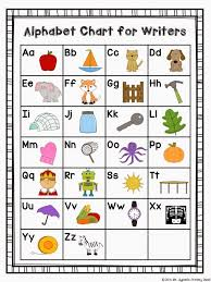 The following explanations and exercises will help you learn both the spelling and pronunciation of the 26 different letters. Good Handwriting Alphabet Chart