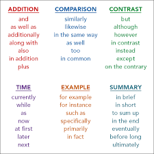 Word Intensity Chart Signal Words 5 Fun Ways To Explain These Sentence