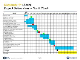 2003 Six Sigma Academy Pg 0 Customer 1 St Leaders Summary