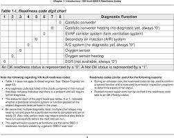 Obd Ii Code Chart Volkswagen Audi Obd Ii Readiness Code Charts Pdf Free Download
