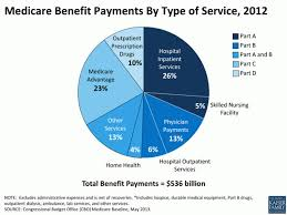 2012 Medicare Part B Premium Chart Paying For Health Care In The Us