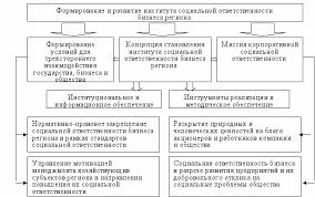 функция контроля корпоративной социальной ответственности на  Реферат социальная ответственность бизнеса xreferatcom