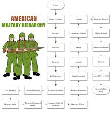 Army Unit Structure Military Unit Hierarchy Hierarchy