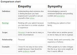 fighting global terrorism let empathy replace sympathy chewychunks empathy vs sympathy difference and comparison