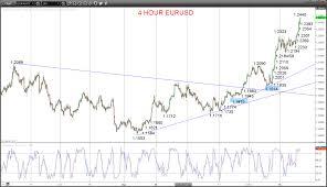 Eur Usd Yahoo Chart Eurusd X Interactive Chart Eur Usd Stock Yahoo Finance