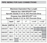 Natural Gas Pipe Size Btu Chart Natural Gas Appliance Btu Chart Is The Gas Pipe Big Enough