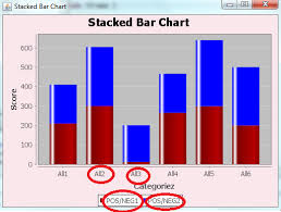 Stacked Bar Chart Example Java Jfreechart Stacked Bar Chart Stack Overflow