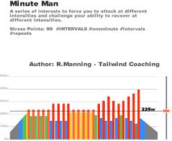 minute man zwift workout
