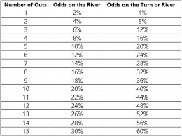 Poker Pot Odds Chart Poker Pot Odds And Equity 7 Steps