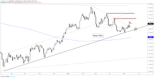 Gold Price Silver Outlook With Chart Levels And Lines To Watch
