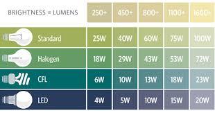 Bulb Brightness Chart Light Bulb Brightness Unitedcom Info