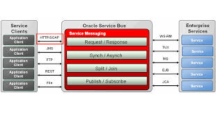 Oracle Service Bus Obtaining A List Of Exposed Endpoints