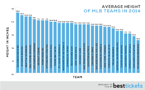 Mlb Race Chart The Unofficial 2014 Mlb Players Census Best Tickets Blog