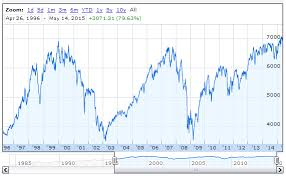 Ftse 100 Google Chart The Ftse 100 At 5 000 Or 10 000 Which Is More Likely In The