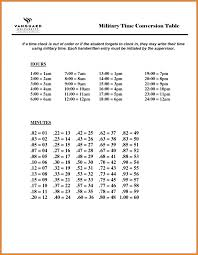 Time Clock Chart Conversion 58 Paradigmatic Military Time Conversion Clock