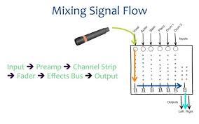 live sound signal flow diagram auto electrical wiring diagram live sound signal flow diagram auto electrical wiring diagram block diagram to signal flow chart