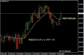 Mt4 70 Tick Chart 20ema