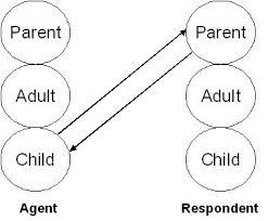 Transaction Analysis Chart Description Of Transactional Analysis And Games By Dr Eric