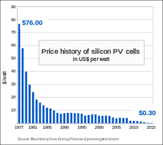 Polysilicon Price Chart 2017 Solar Electricity Cost Vs Regular Electricity Cost