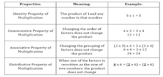 Multiplication Properties Chart Distributive Property Of Equality Definition