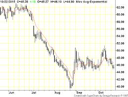Dwti Chart Uwti Keeps Slip Sliding Away So What Do I Do Now Robert