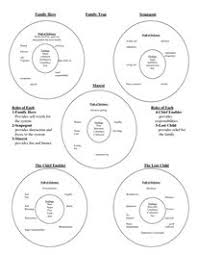 3acc49f354fd56334b0d18a6d2a19a1c family roles family issues 1466 best images about social work its in my blood! on pinterest on radical acceptance dbt worksheet