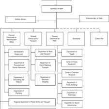 Department Of Tourism Organizational Chart 5 Organizational Structure Of The Ministry Of Tourism