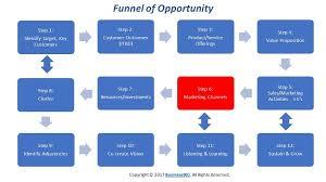Marketing Channels Step 6 Marketing Channels