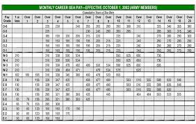 True To Life Marine Officer Pay Scale Air Force Pay Chart