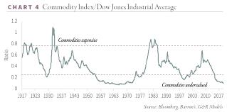 Commodity Index Chart Adam Rozencwajg Commodities Are Radically Undervalued