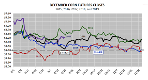 Corn Futures Price Chart U S Corn Futures Price Outlook Holding Pattern Until