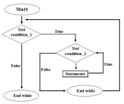 Flow Charts In Java Programming Nested While Loop In Java Programming Language Codeforcoding