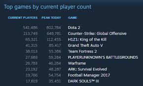 Steam Chart Pubg Steam Chart Topping Playerunknowns Battlegrounds To Add