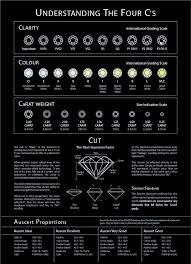 4 C S Diamond Chart Always Good To Know Diamond Chart Understanding The 4 Cs