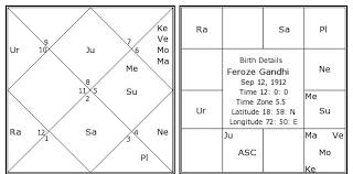 Gandhi Chart Feroze Gandhi Birth Chart Feroze Gandhi Kundli Horoscope